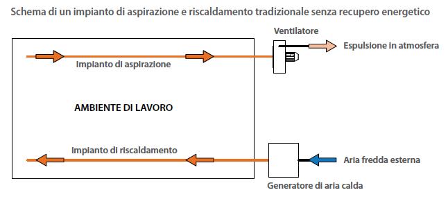 Risparmio energetico 2 - Aspirazione Industriale Veneta