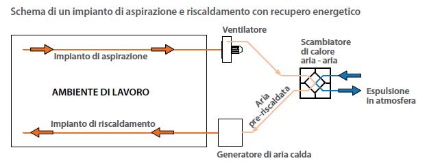 Risparmio energetico 3 - Aspirazione Industriale Veneta