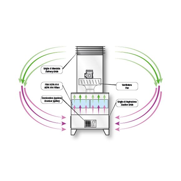 sistema sanificazione aria