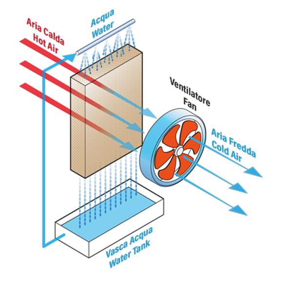funzionamento raffrescatore evaporativo industriale